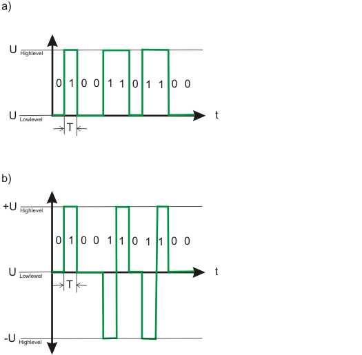 Bitsignale in verschiedenen Übertragungscodes