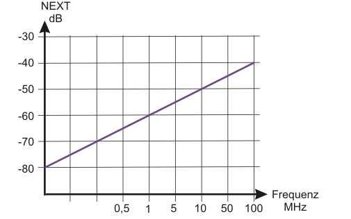 Diagramm Pegel zur Frequenz