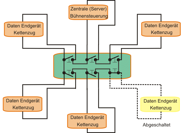 Grafik eines Ringverteilers
