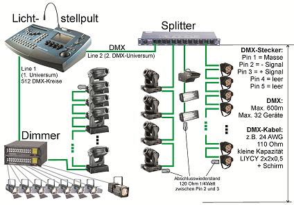 Schaltschaema zur aufteilung in Signalgruppen via Splitter