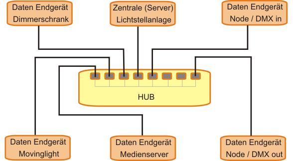 Grafik HUB