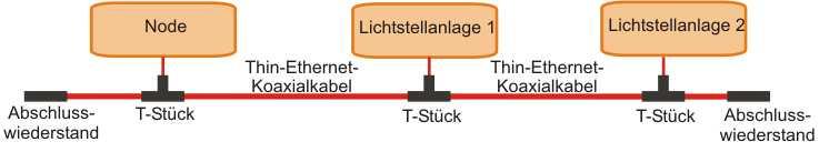 Prinzipbild zusammenschalten von Thin Ethernet