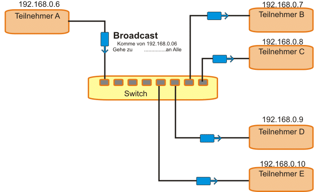 Grafik zu Broadcast