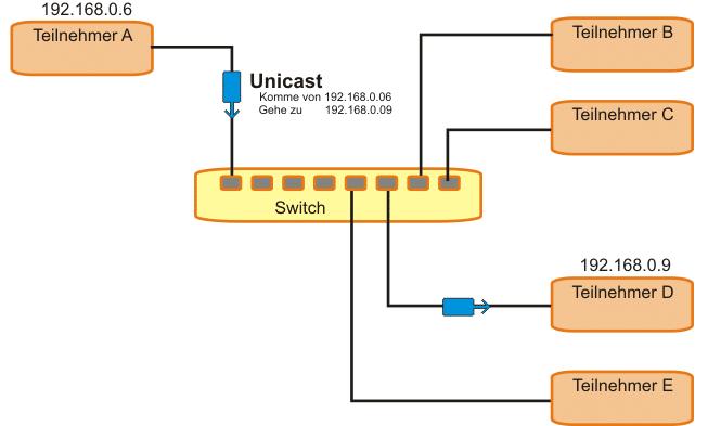 Grafik zu Unicast