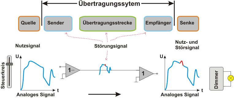 Prinzip der Übertragungskette mit Analogspannung