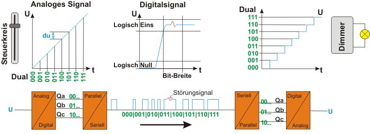 Prinzip der Übertragungskette mit Digitalsignalen