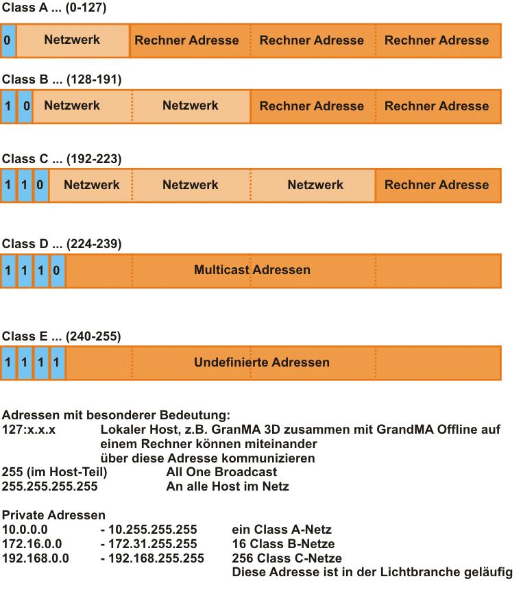 Adress-Raum-Klassen