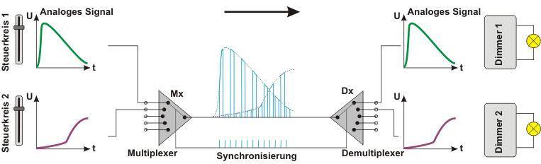 Prinzip der Übertragungskette mit Zeitmultiplex