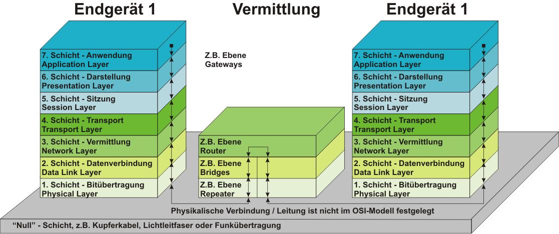 Grafik OSI