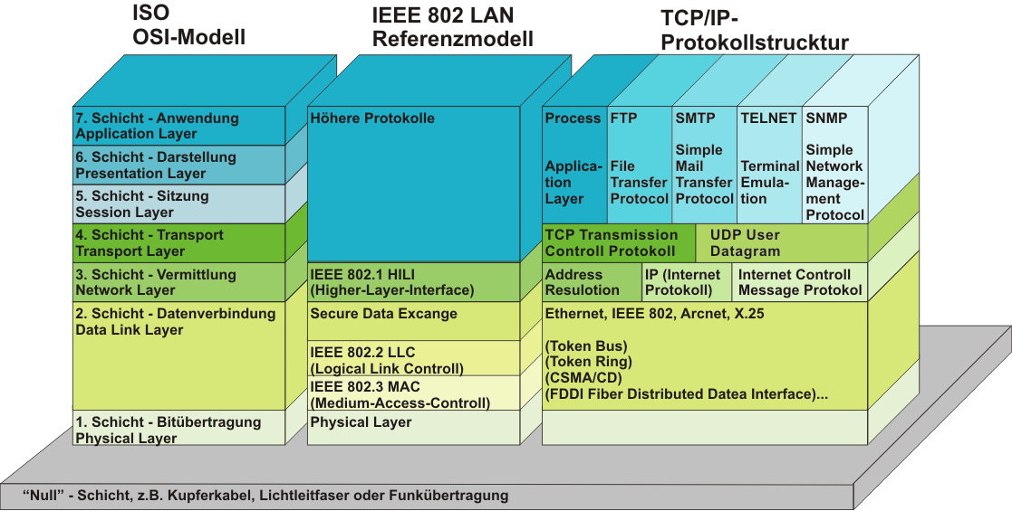 Grafik Strucktur vom OSI Model