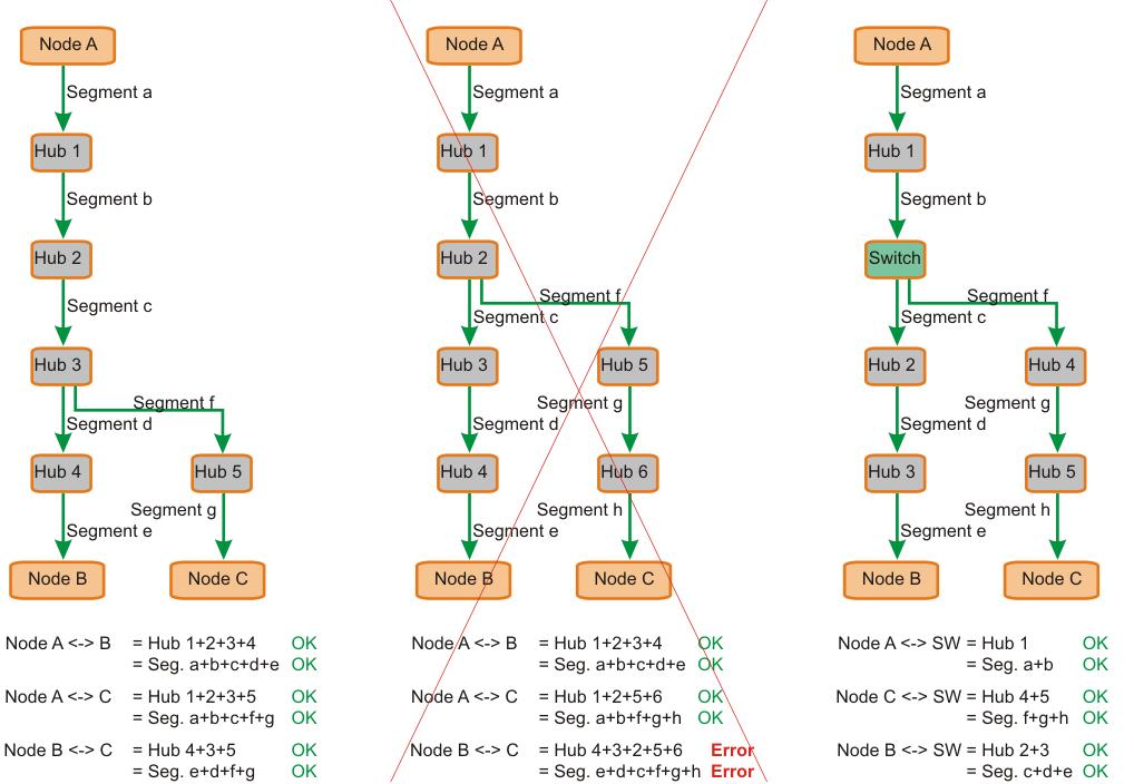 Beispiel blockschaltbilder zur %-$-§ Regel