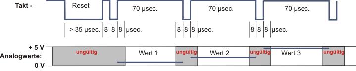 Timing für Multiplexsteuerung