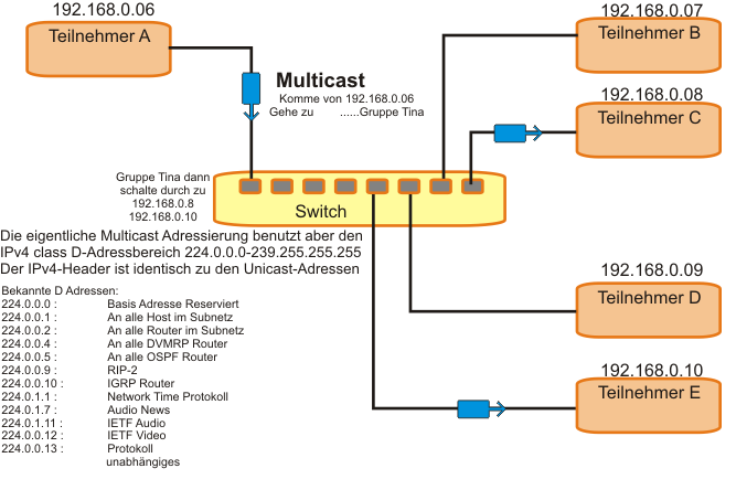 Prinzipbild Switch und Multicast