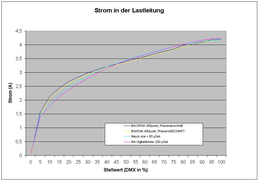 Diagramm Laststrom Ansteuerung