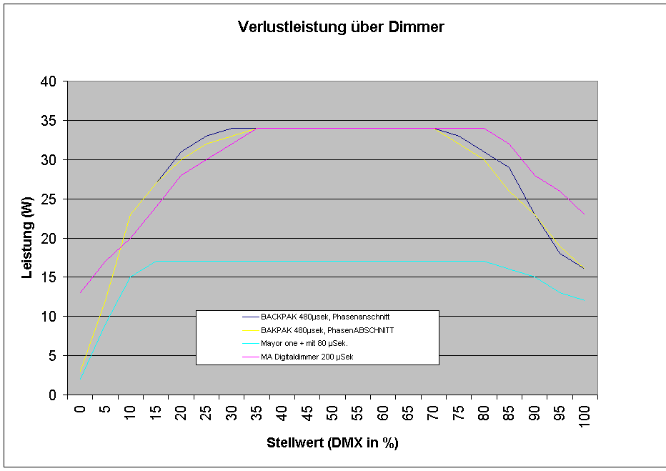 Diagramm Verlustleistung Dimmer angesteuert