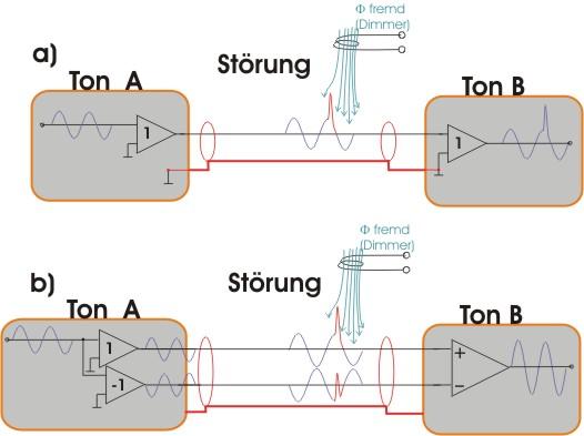 Prinzip Symetrischer Signalübertragung