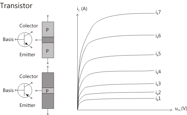 Prinzip Aufbau Transistor