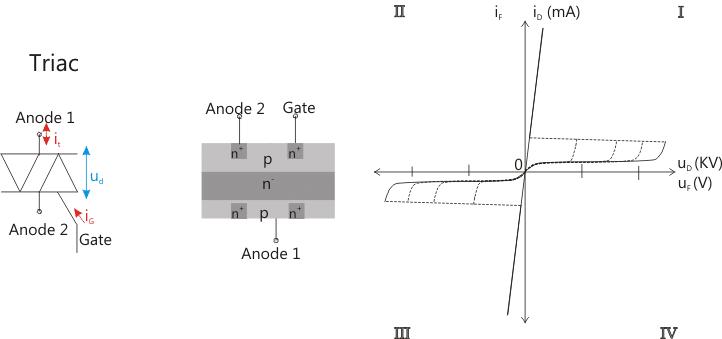 Prinzip Aufbau Triac