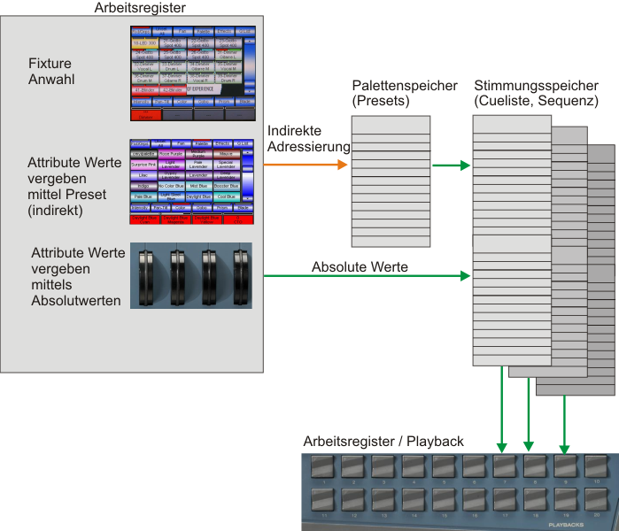 Grafik der indirekten Adressierung beim Lichtstellpult