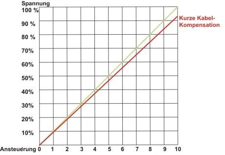 Diagramm Kabelkompensation
