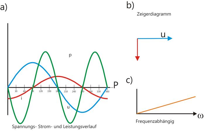 Zeigerdiagramm L-Last