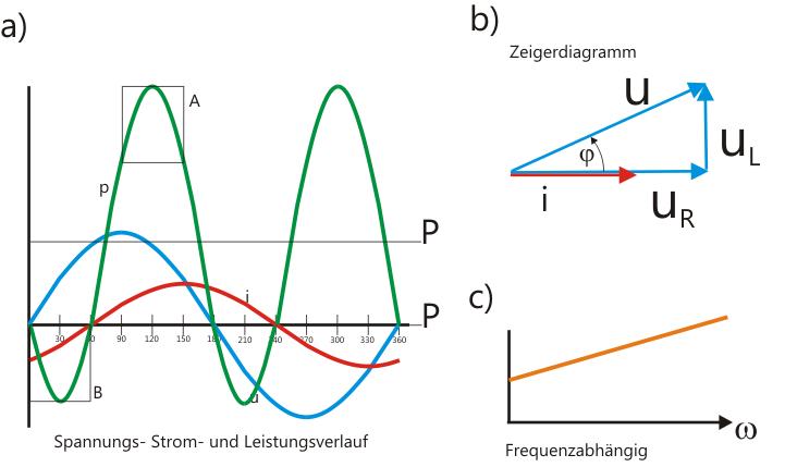 Zeigerdiagramm RL-Last