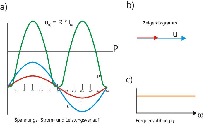 Zeigerdiagramm R-Last
