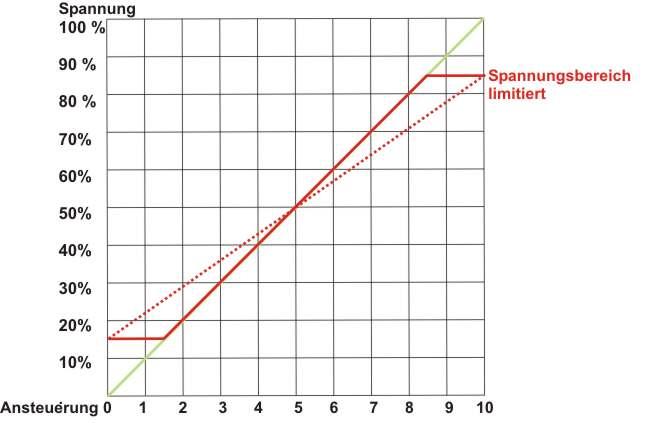 Diagramm Spannungsbegrenzug