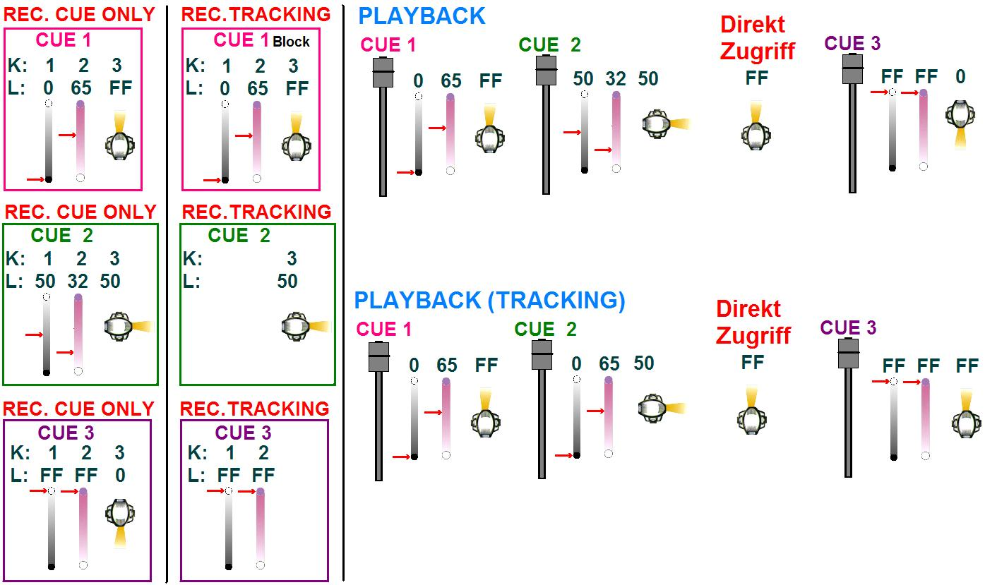 Prinzip zur veranschaulichung Tracking