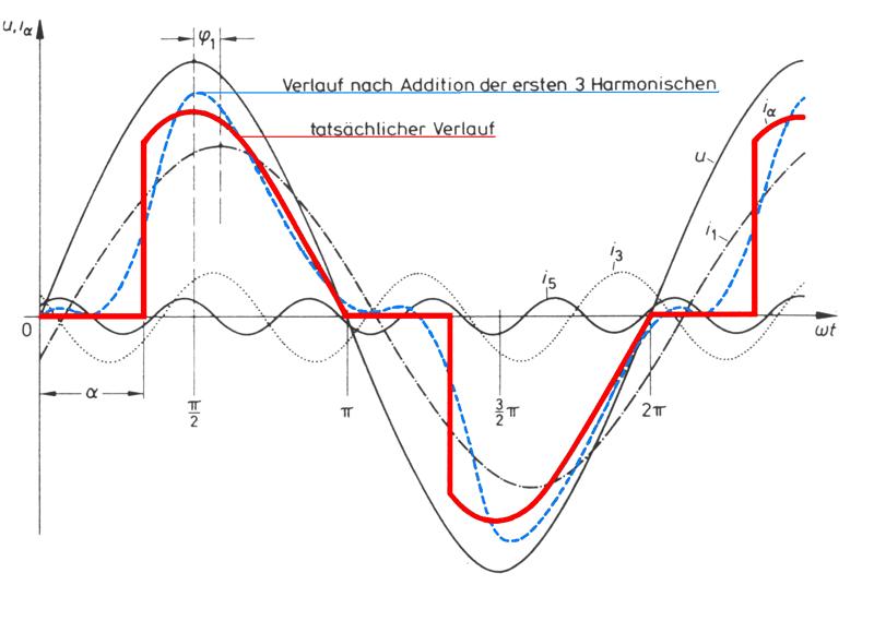 Schaubild der Frequenzen