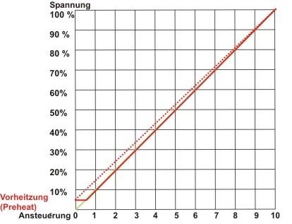 Diagramm Dimmer Preheat