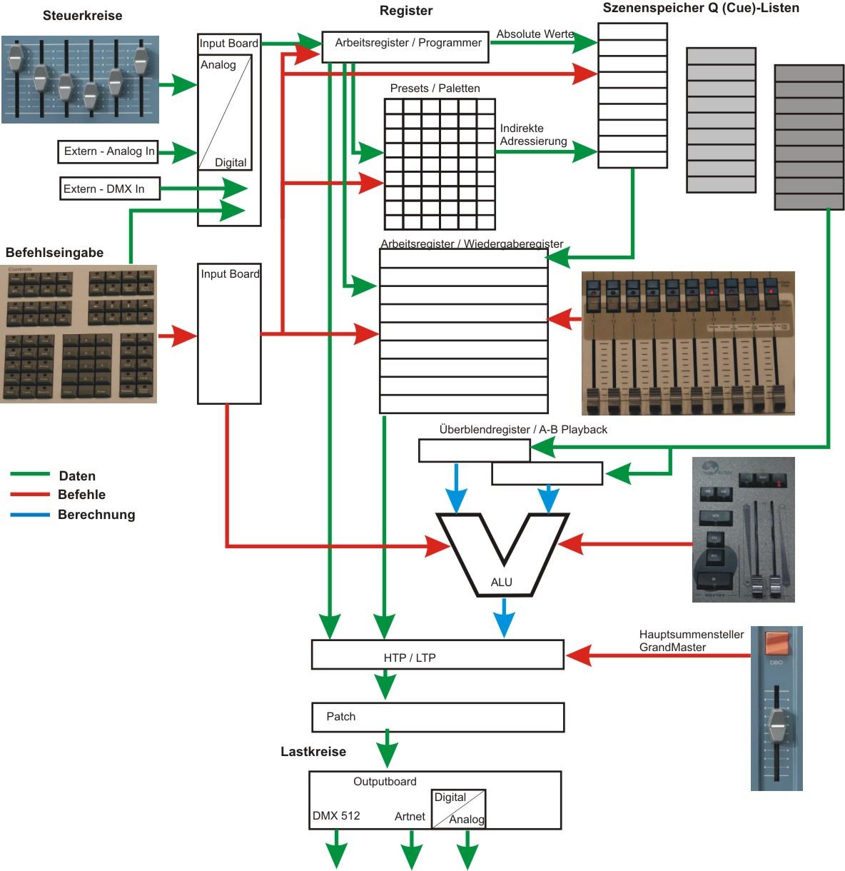 Skizze der Signalwege in einem Speicherpult