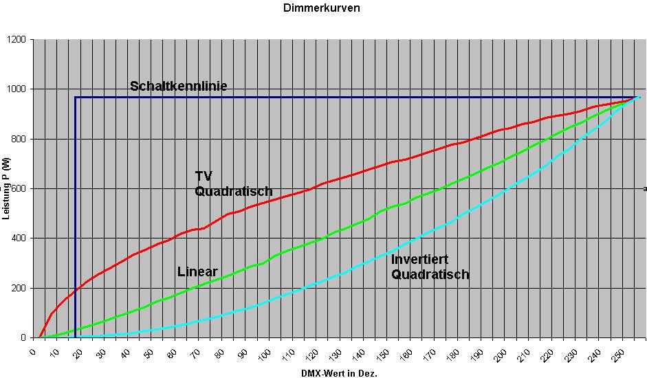 Diagramm Dimmerkurven