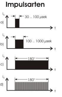 Zündimpulse für R und L-Last