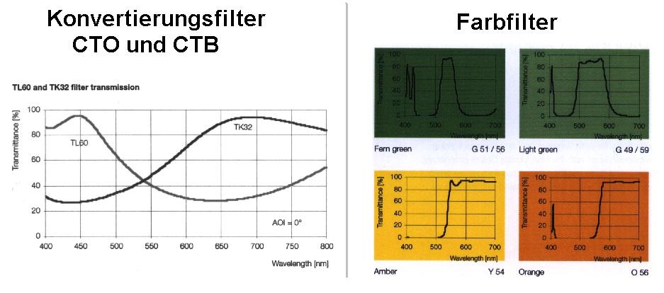 Spectren Farbfilter CTO und CTB