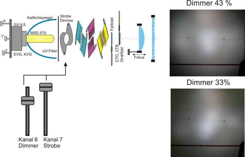Dimmlichtbild und Chema Optische Komponenten