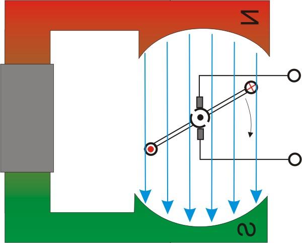 Prinzip Gleichstrommotor
