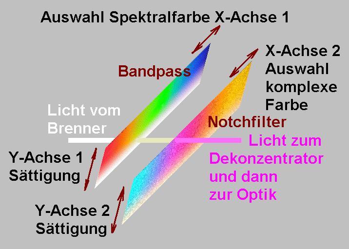 Prinzip VL7