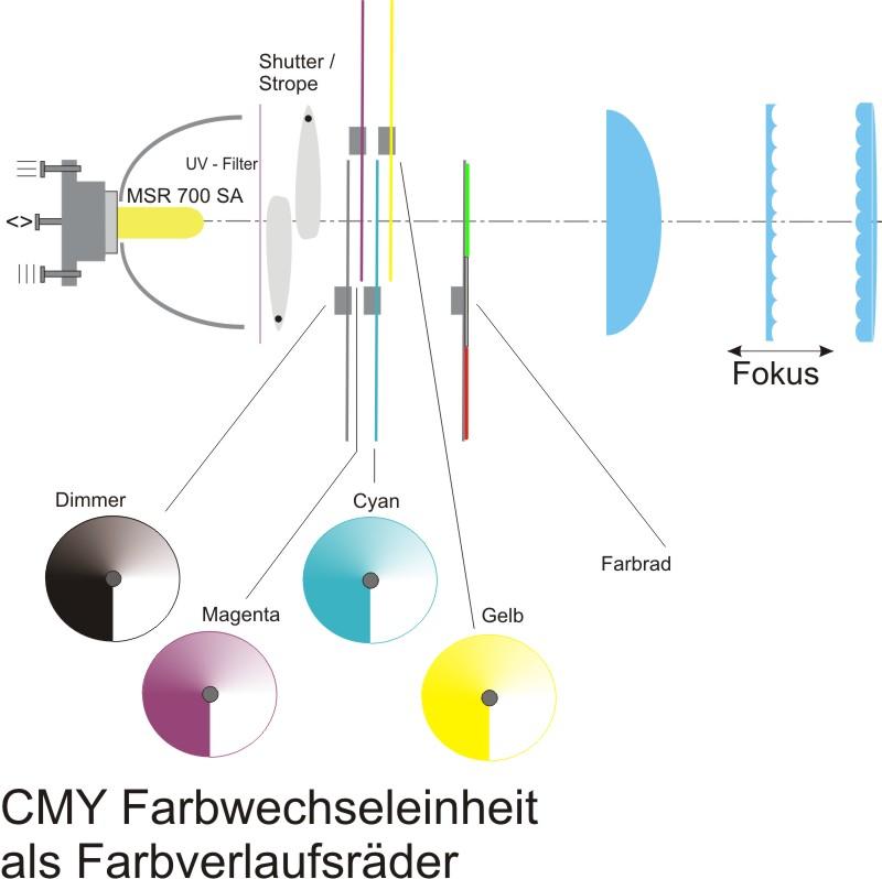 Prinzipbild Farbverlaufsräder