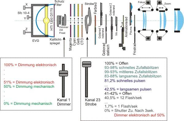 Optischer Strahlengang Prinzip