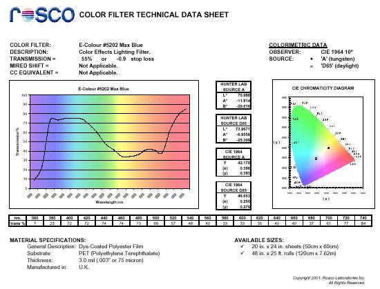 Datenblatt Farbfolie Max Blue Rosco
