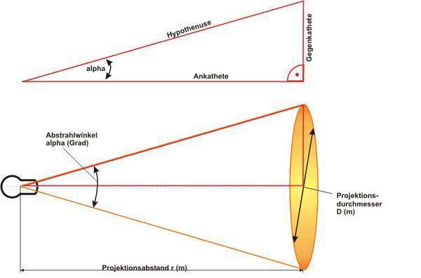 Abstrahlwinkel-trigonometrie
