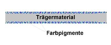 Grafik EIndifundierte Pigmente