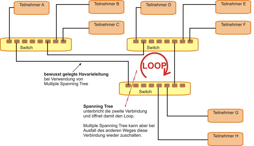 Diagramm Spanning Tree