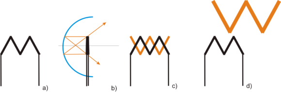 Prinzip M-Firlament kugelspiegel