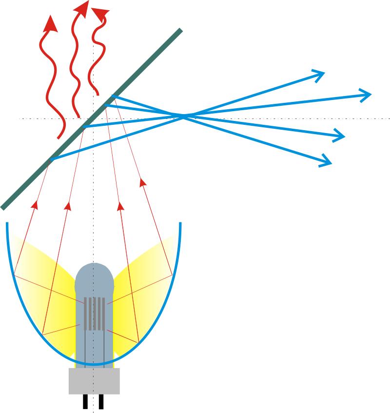 Prinzip Wärmeentkopplung