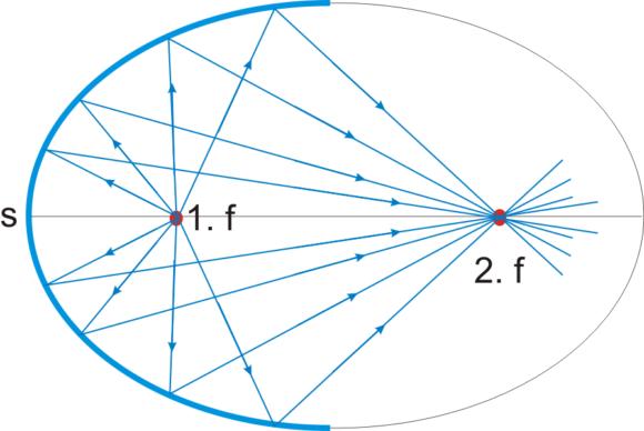 ellipsespiegel