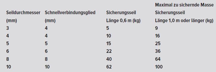 Auszug Tabelle DGUV 215-313