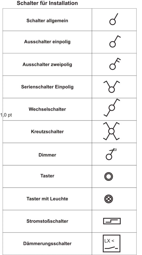 Elektro Installation Schaltzeichen Schalter