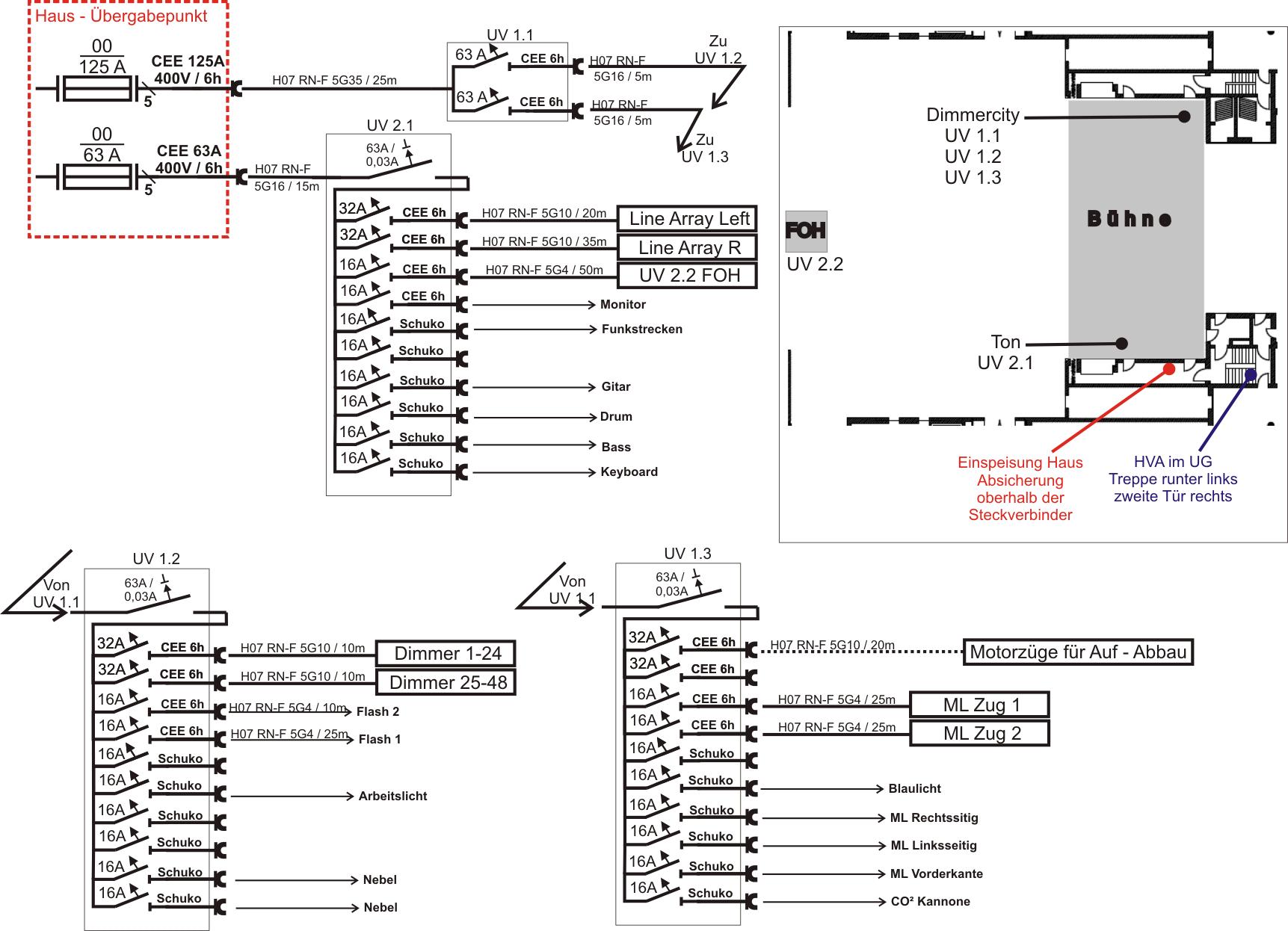 Stromverteilungs-Plan